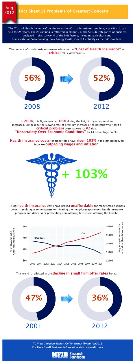 Health Insurance remains #1